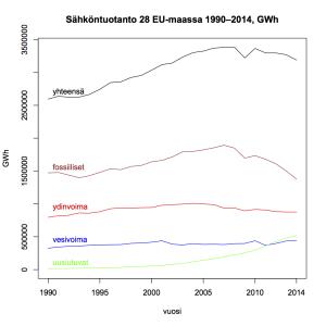 Kuva 1: Sähköntuotanto 28 EU-maassa 1990–2014.