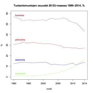 Kuva 2: Tuotantomuotojen osuudet 28 EU-maassa 1990–2014.