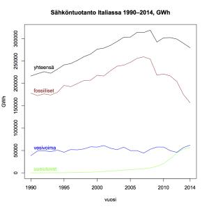 Kuva 9: Sähköntuotanto Italiassa 1990–2014.