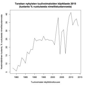 Kuva 3: Tanskan nykyisten tuulivoimaloiden käyttöaste vuonna 2015