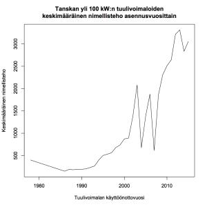 Kuva 2: Tanskan yli 100 kW:n tuulivoimaloiden keskimääräinen nimellisteho asennusvuosittain