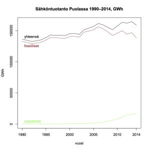 Kuva 13: Sähköntuotanto Puolassa 1990–2014.