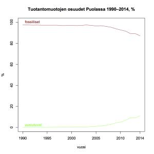 Kuva 14: Tuotantomuotojen osuudet Puolassa 1990–2014.