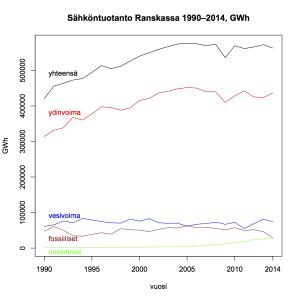 Kuva 1: Sähköntuotanto Ranskassa 1990–2014.
