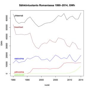 Kuva 17: Sähköntuotanto Romaniassa 1990–2014.