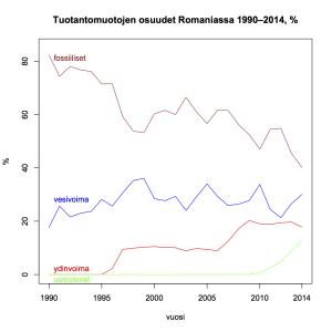Kuva 18: Tuotantomuotojen osuudet Romaniassa 1990–2014.