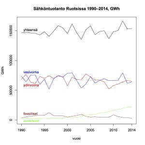 Kuva 21: Sähköntuotanto Ruotsissa 1990–2014.