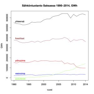 Kuva 3: Sähköntuotanto Saksassa 1990–2014.