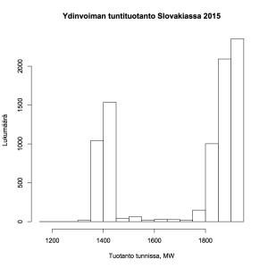 Kuva 6: Ydinvoiman tuntituotanto Slovakiassa 2015