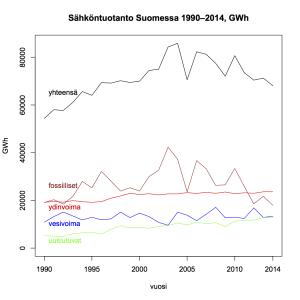 Kuva 23: Sähköntuotanto Suomessa 1990–2014.
