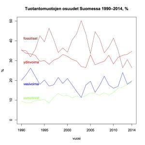 Kuva 24: Tuotantomuotojen osuudet Suomessa 1990–2014.