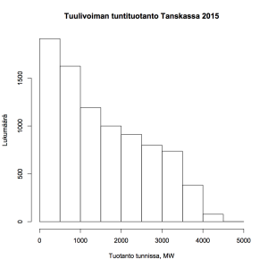 Kuva 1: Tuulivoiman tuntituotanto Tanskassa 2015