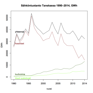 Kuva 19: Sähköntuotanto Tanskassa 1990–2014.