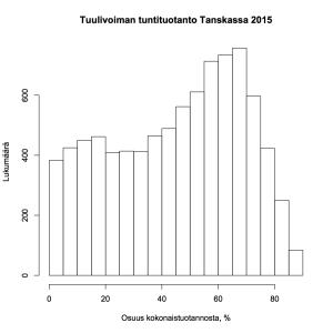 Kuva 2: Tuulivoiman tuntituotanto Tanskassa 2015, osuus kokonaistuotannosta