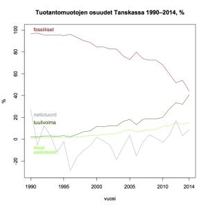 Kuva 20: Tuotantomuotojen osuudet Tanskassa 1990–2014.