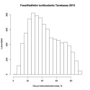 Kuva 3: Fossiilisähkön tuntituotanto Tanskassa 2015, osuus kokonaistuotannosta