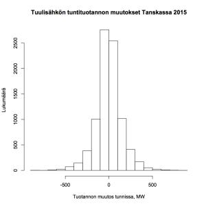 Kuva 4: Tuulisähkön tuntituotannon muutokset Tanskassa 2015
