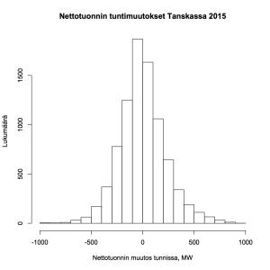 Kuva 5: Sähkön nettotuonnin tuntimuutokset Tanskassa 2015