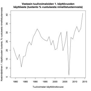 Kuva 7: Tanskassa käytössä olevien Vestasin tuulivoimaloiden 1. käyttövuoden käyttöaste