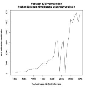Kuva 5: Tanskassa käytössä olevien Vestasin tuulivoimaloiden keskimääräinen nimellisteho asennusvuosittain