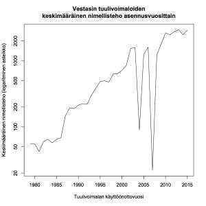 Kuva 6: Tanskassa käytössä olevien Vestasin tuulivoimaloiden keskimääräinen nimellisteho asennusvuosittain, logaritminen asteikko